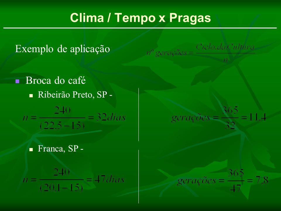 Clima / Tempo x Pragas Exemplo de aplicação Broca do café