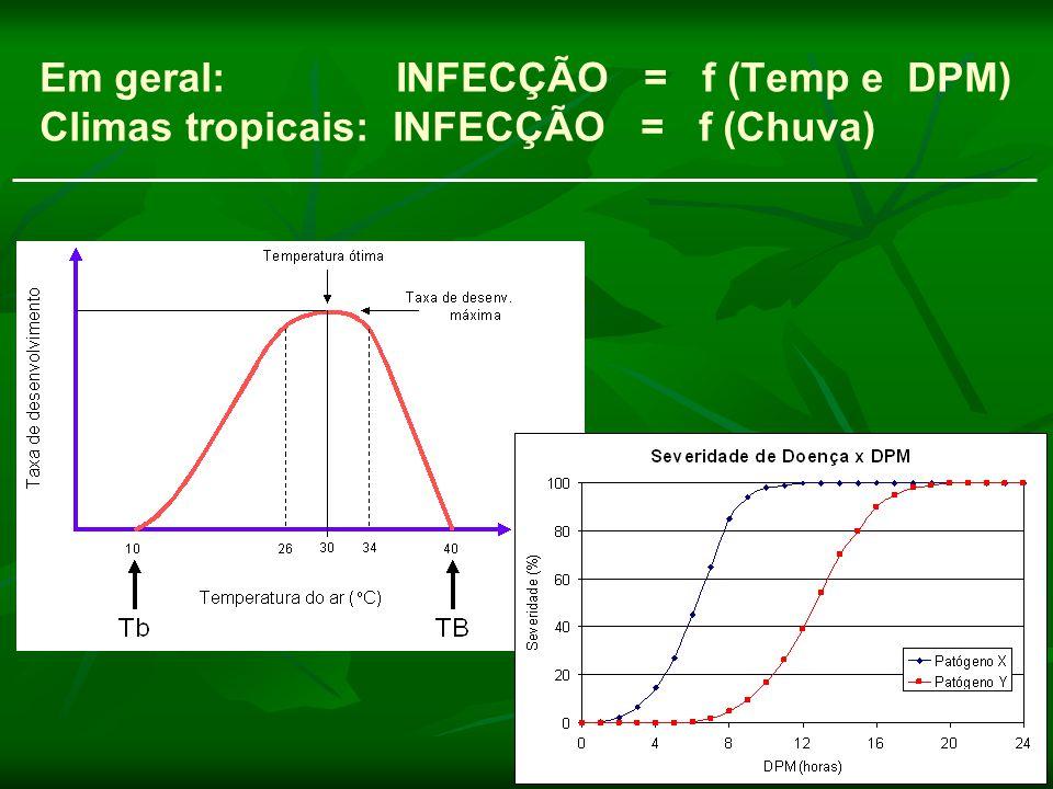 Em geral: INFECÇÃO = f (Temp e DPM) Climas tropicais: INFECÇÃO = f (Chuva)