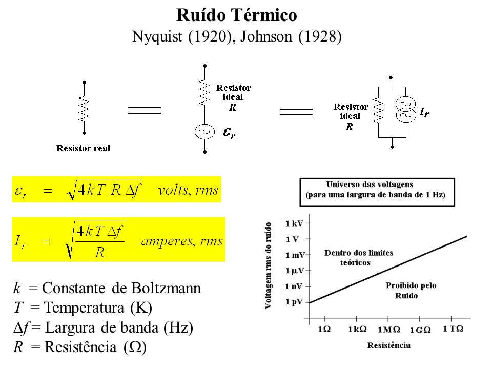Ruído Térmico Nyquist (1920), Johnson (1928)