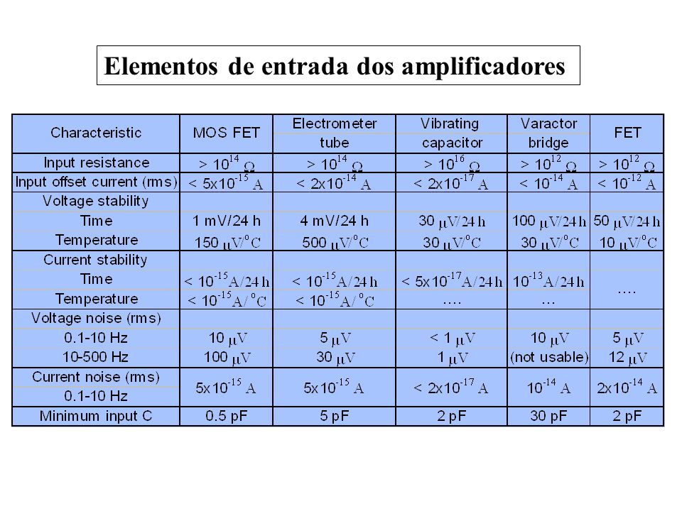 Elementos de entrada dos amplificadores