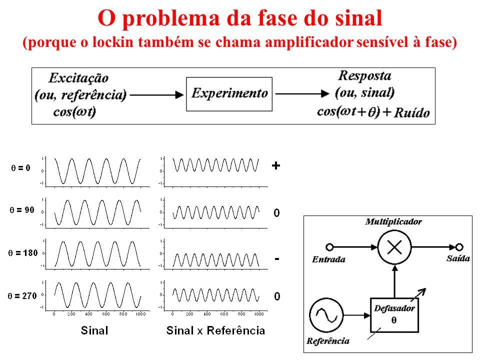 O problema da fase do sinal