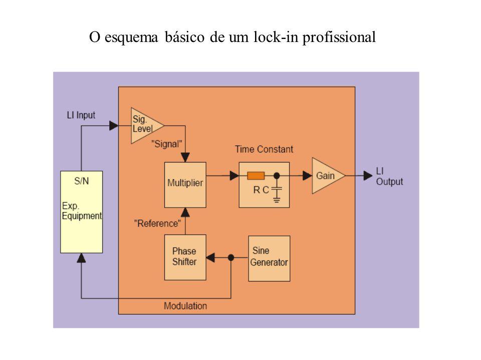 O esquema básico de um lock-in profissional