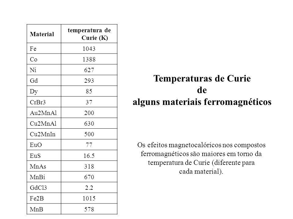 temperatura de Curie (K) alguns materiais ferromagnéticos