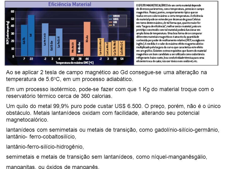 Ao se aplicar 2 tesla de campo magnético ao Gd consegue-se uma alteração na temperatura de 5.6oC, em um processo adiabático.