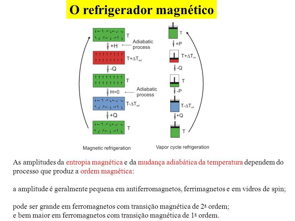 O refrigerador magnético