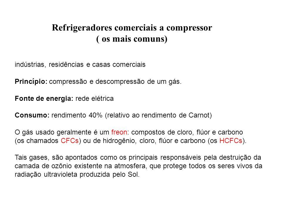 Refrigeradores comerciais a compressor