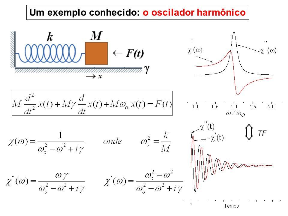 Um exemplo conhecido: o oscilador harmônico