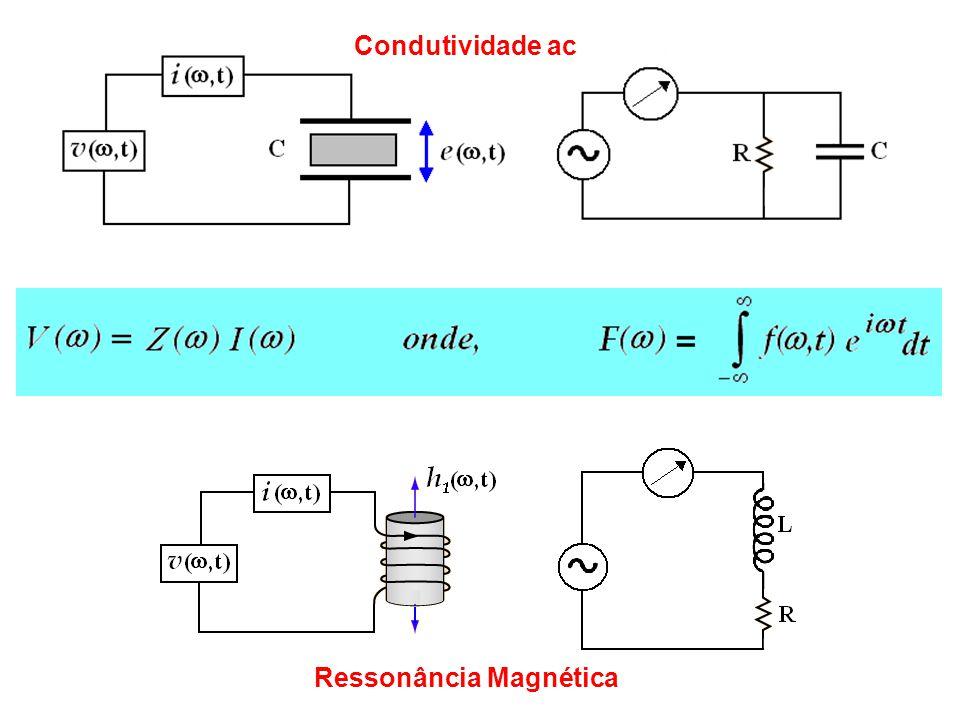 Condutividade ac Ressonância Magnética