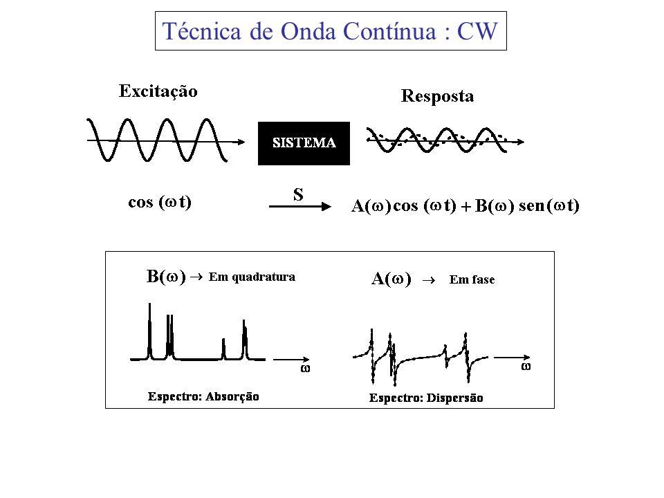 Técnica de Onda Contínua : CW