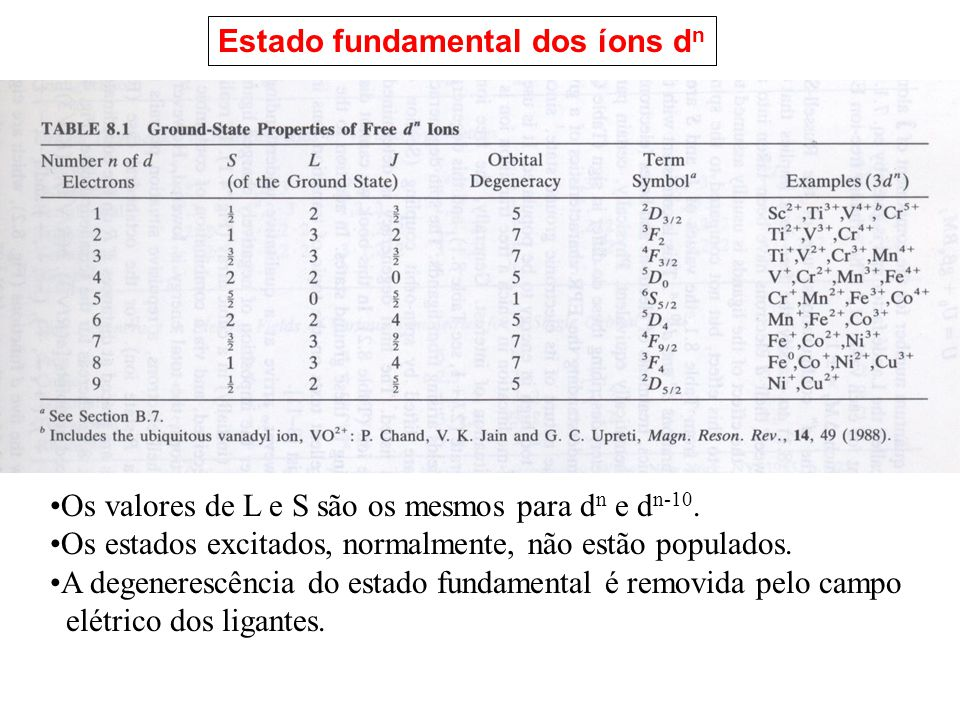 Estado fundamental dos íons dn