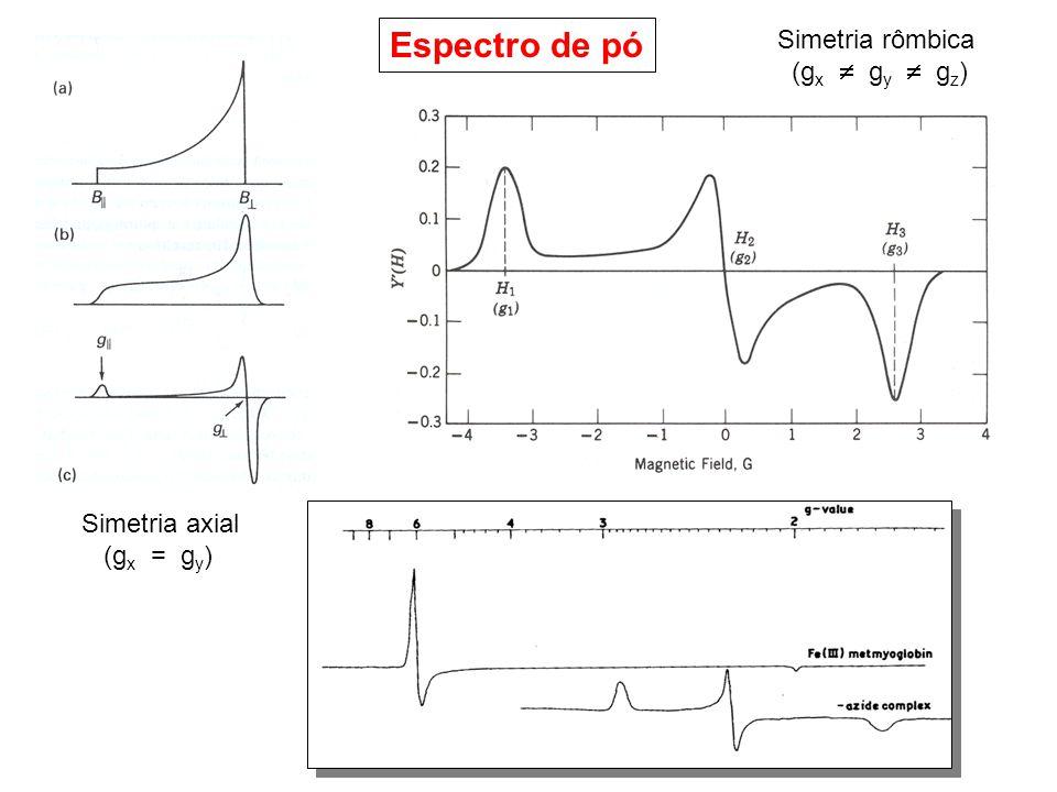 Espectro de pó Simetria rômbica (gx  gy  gz) Simetria axial