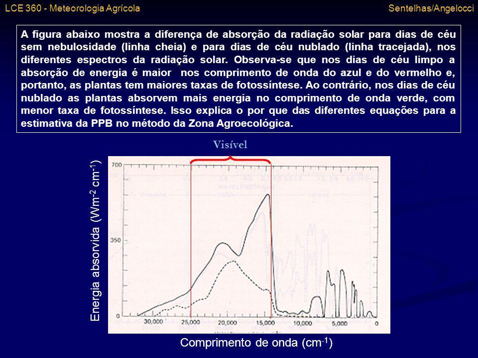 Comprimento de onda (cm-1) Energia absorvida (Wm-2 cm-1) Visível