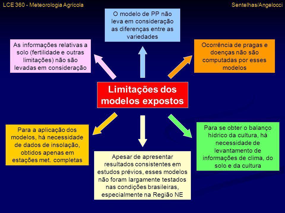 Limitações dos modelos expostos