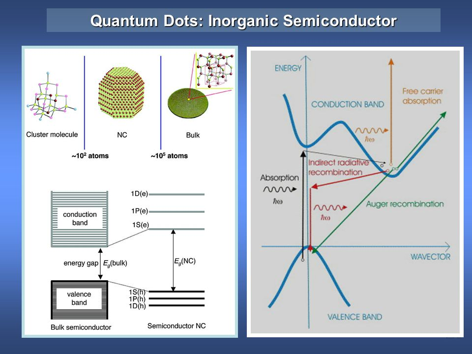 Quantum Dots: Inorganic Semiconductor