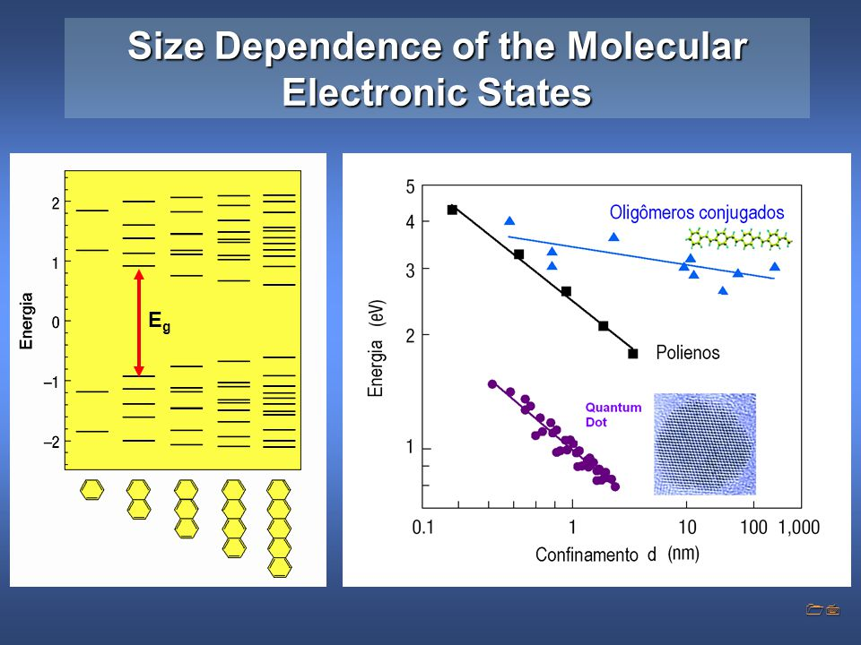 Size Dependence of the Molecular Electronic States