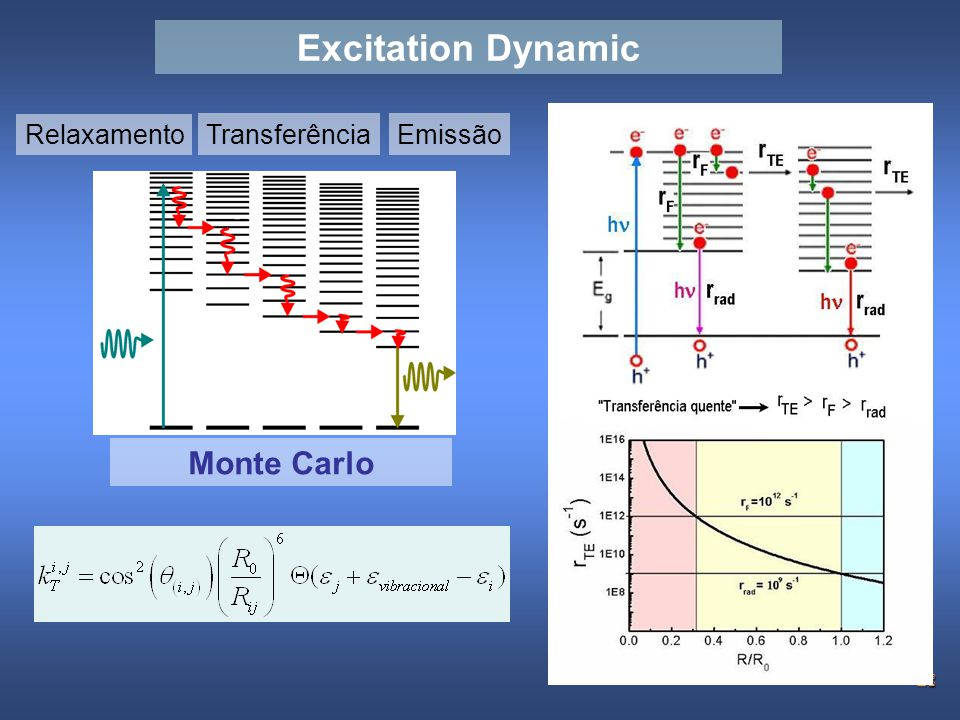 Excitation Dynamic Monte Carlo Relaxamento Transferência Emissão