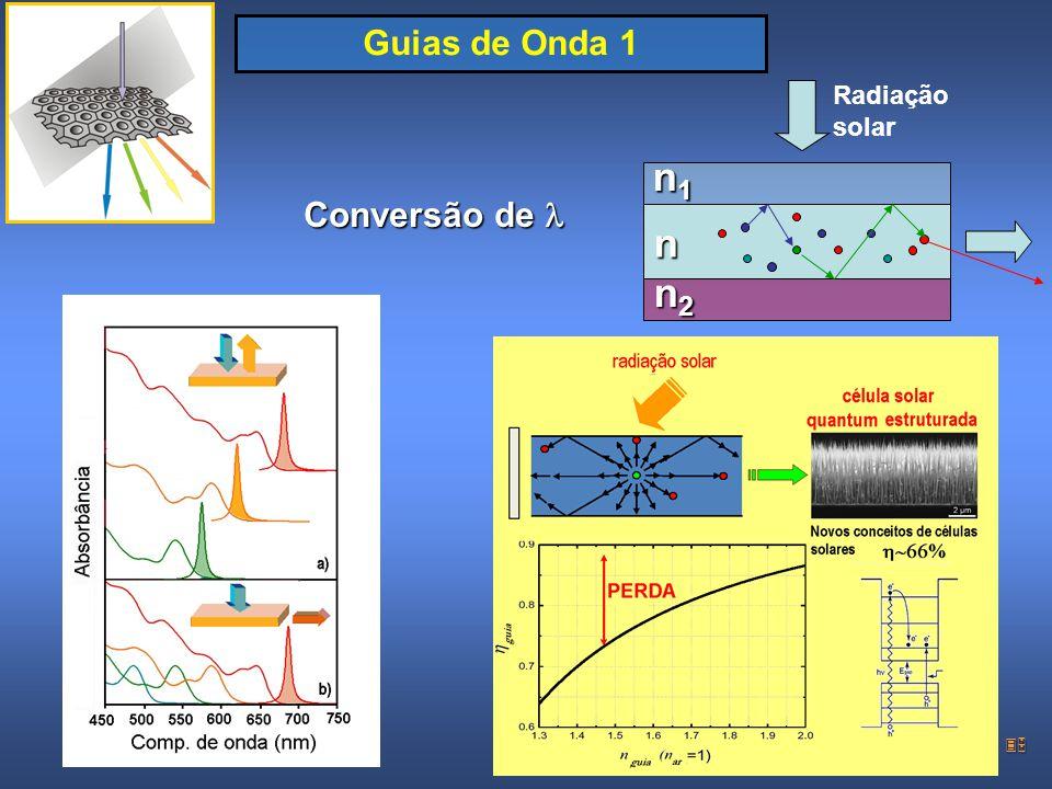 Guias de Onda 1 Radiação solar n1 n n2 Conversão de l WORKSHOP