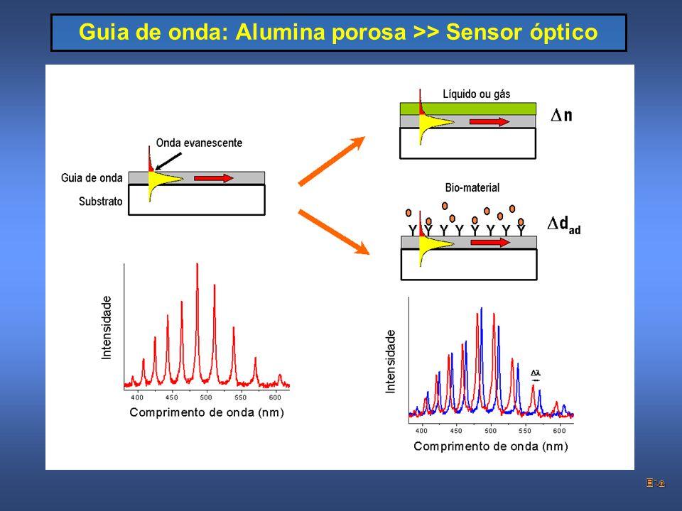 Guia de onda: Alumina porosa >> Sensor óptico