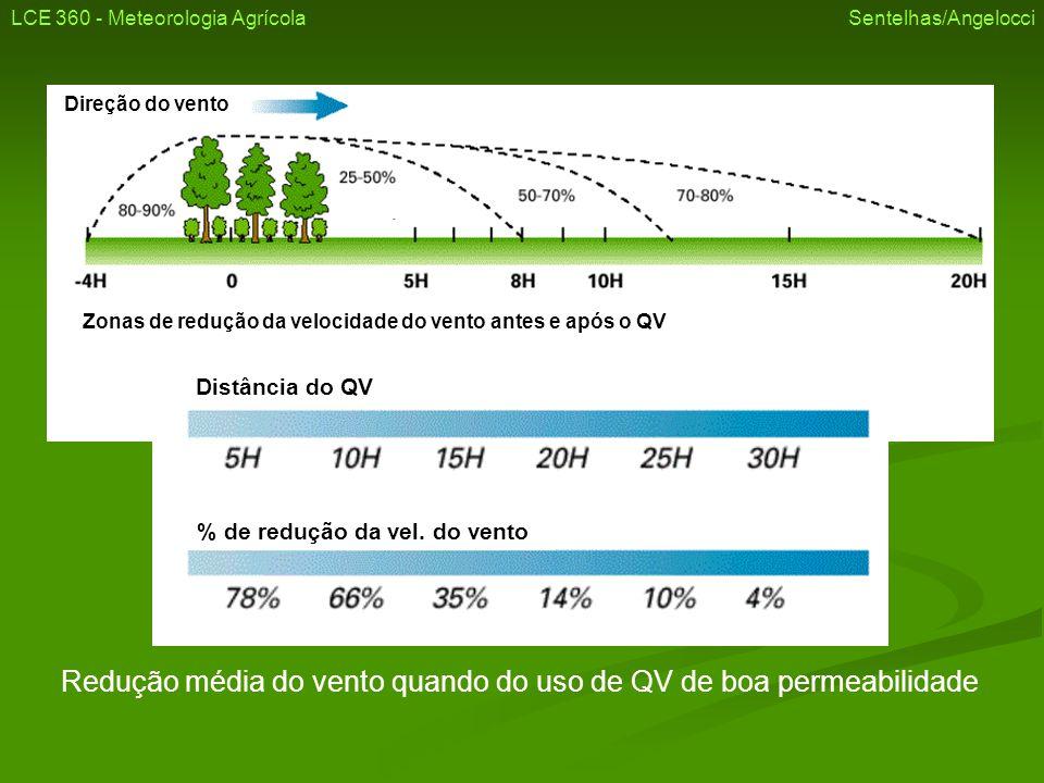 Redução média do vento quando do uso de QV de boa permeabilidade