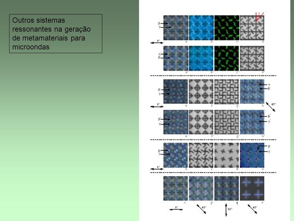 Outros sistemas ressonantes na geração de metamateriais para microondas