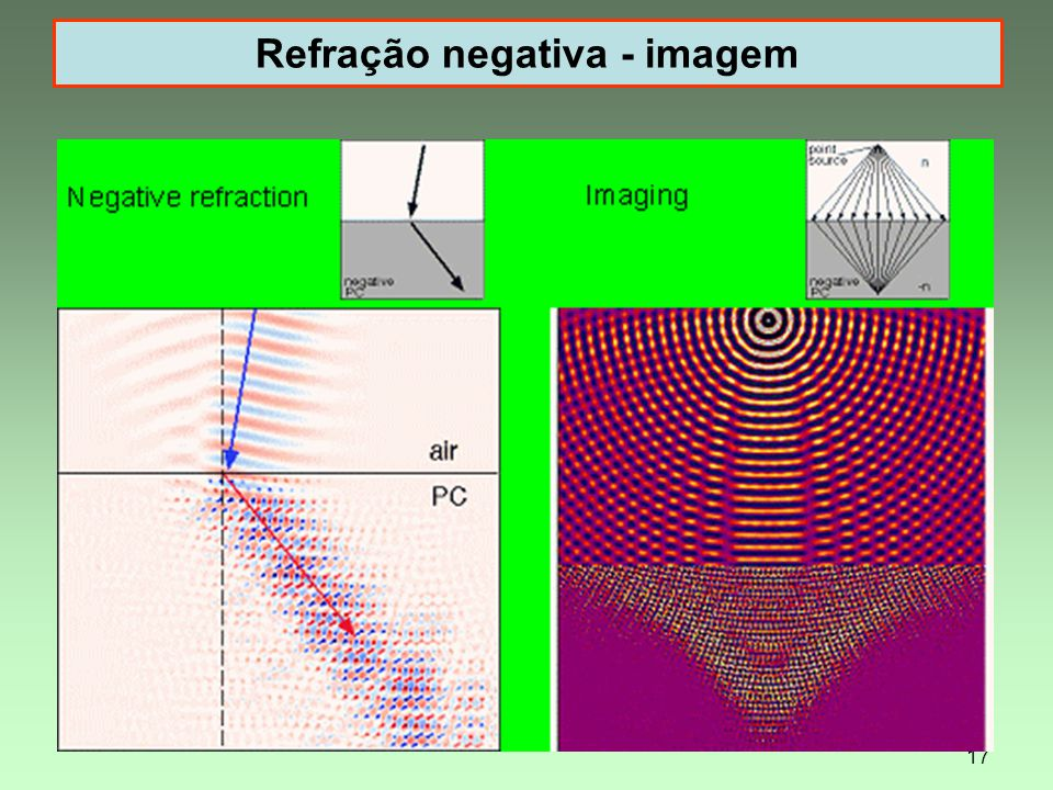 Refração negativa - imagem