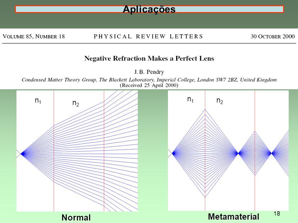 Aplicações Normal n1 n2 Metamaterial n1 n2