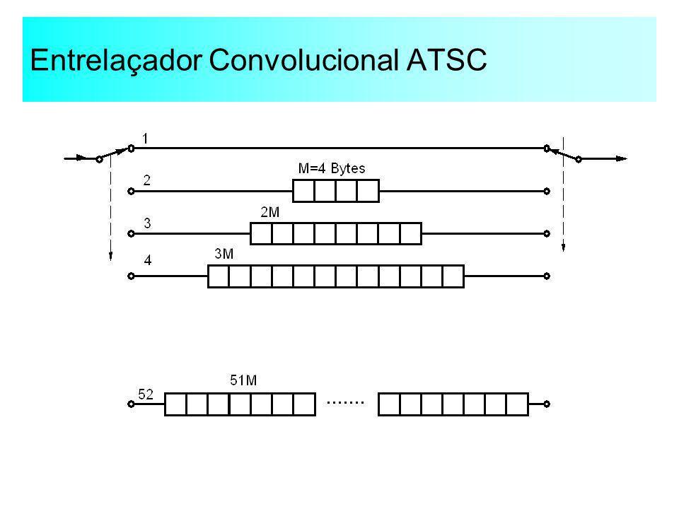 Entrelaçador Convolucional ATSC