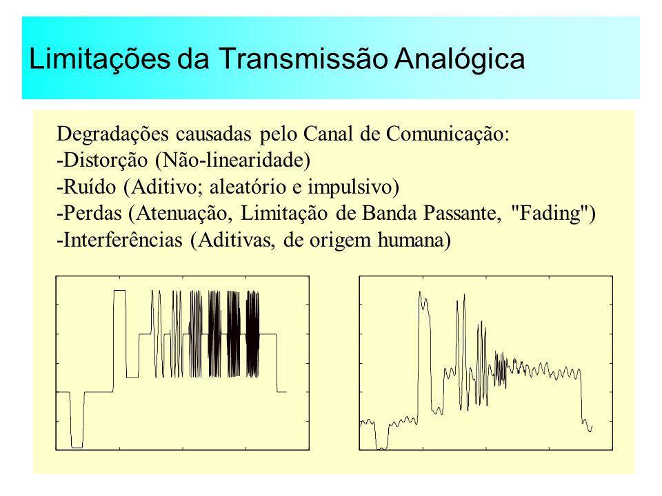 Limitações da Transmissão Analógica