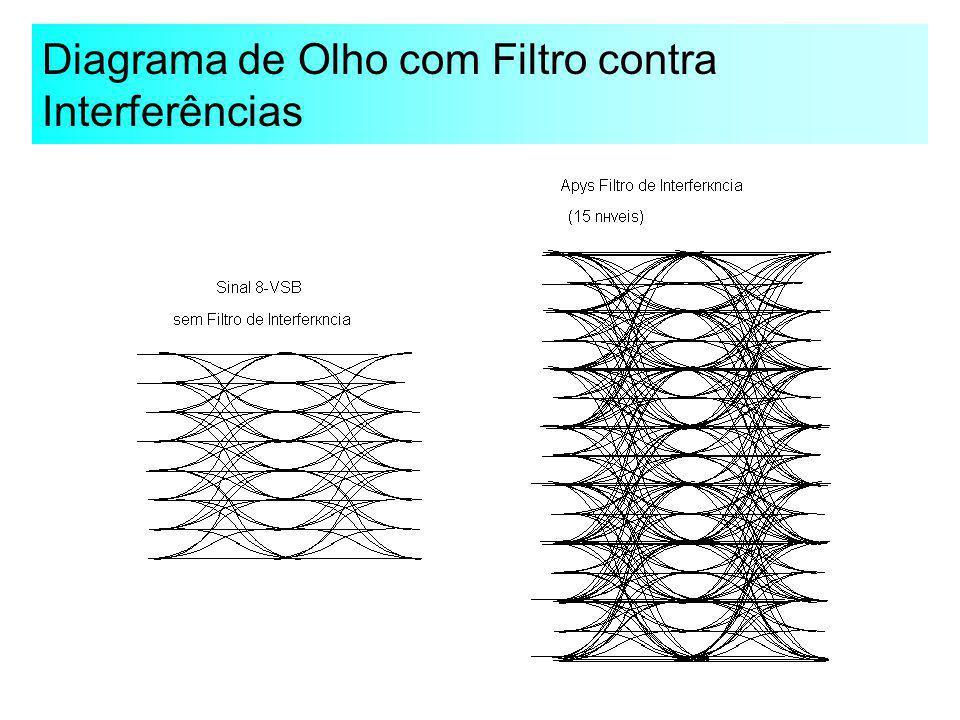 Diagrama de Olho com Filtro contra Interferências