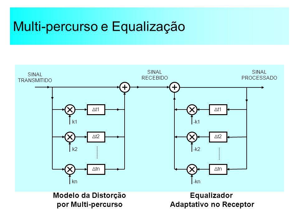 Multi-percurso e Equalização