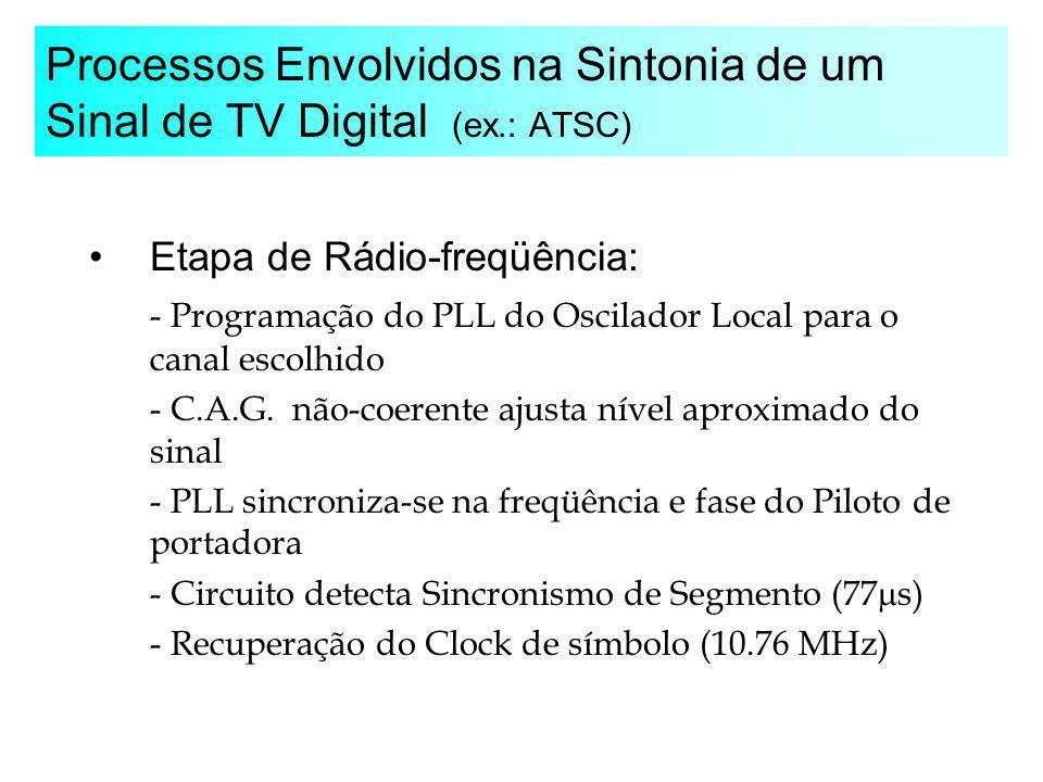 Processos Envolvidos na Sintonia de um Sinal de TV Digital (ex.: ATSC)