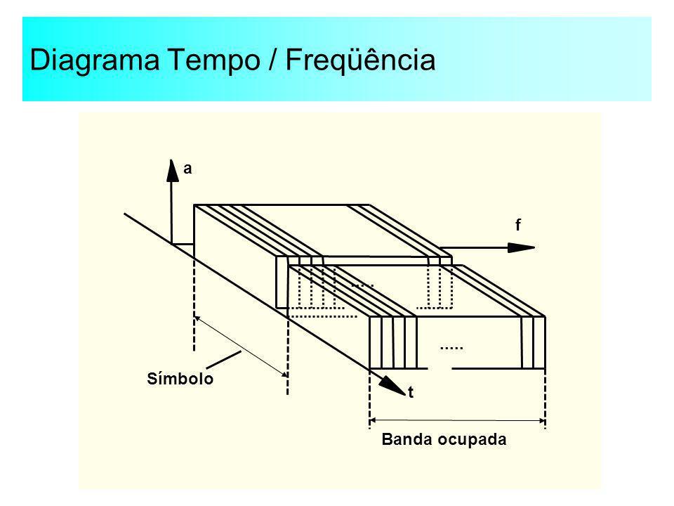 Diagrama Tempo / Freqüência