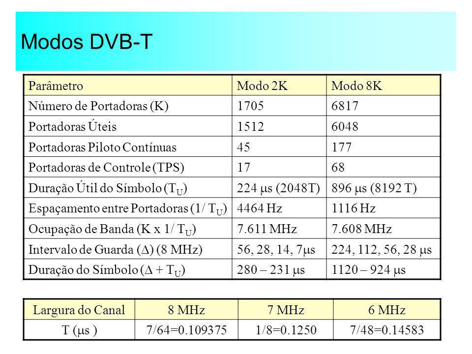 Modos DVB-T Parâmetro Modo 2K Modo 8K Número de Portadoras (K) 1705