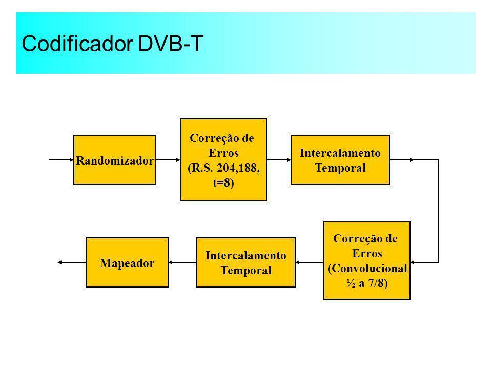 Codificador DVB-T Correção de Erros (R.S. 204,188, Intercalamento