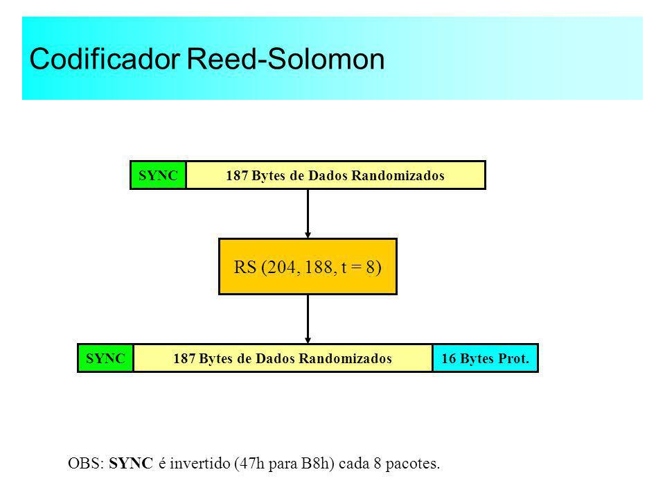 Codificador Reed-Solomon