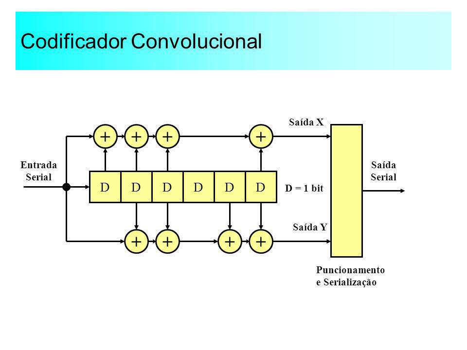 Codificador Convolucional