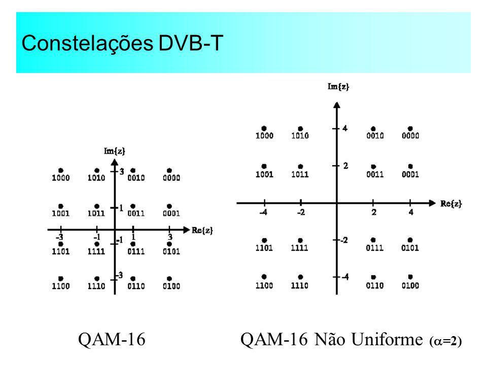 Constelações DVB-T QAM-16 QAM-16 Não Uniforme (=2)