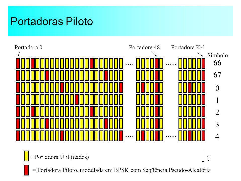 Portadoras Piloto .... ..... .... ..... t 66 67 1 2 3 4 Portadora 0