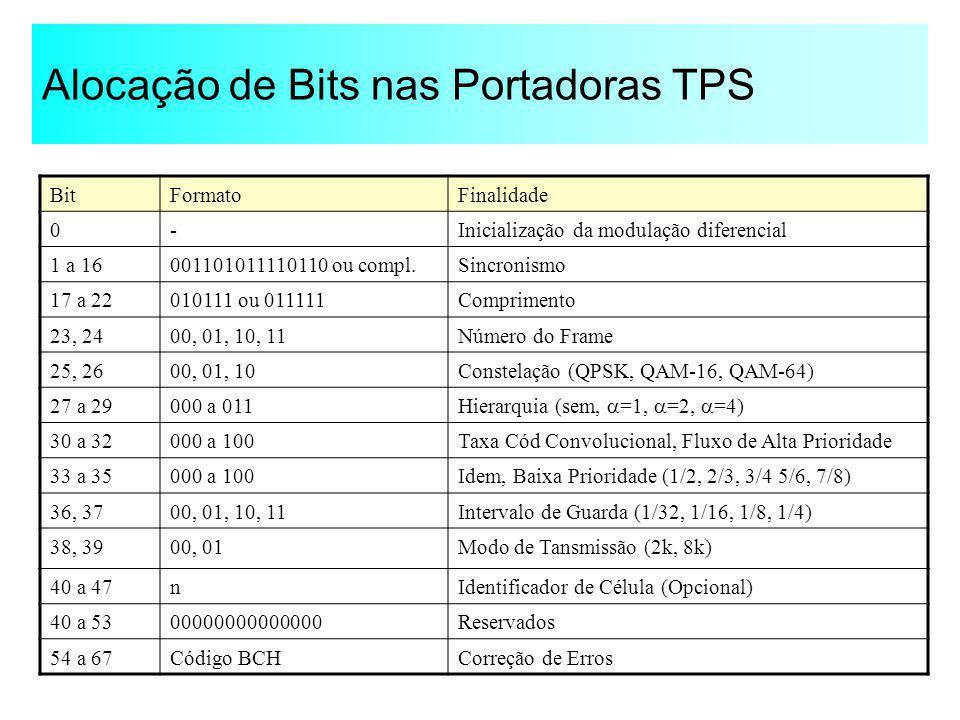Alocação de Bits nas Portadoras TPS