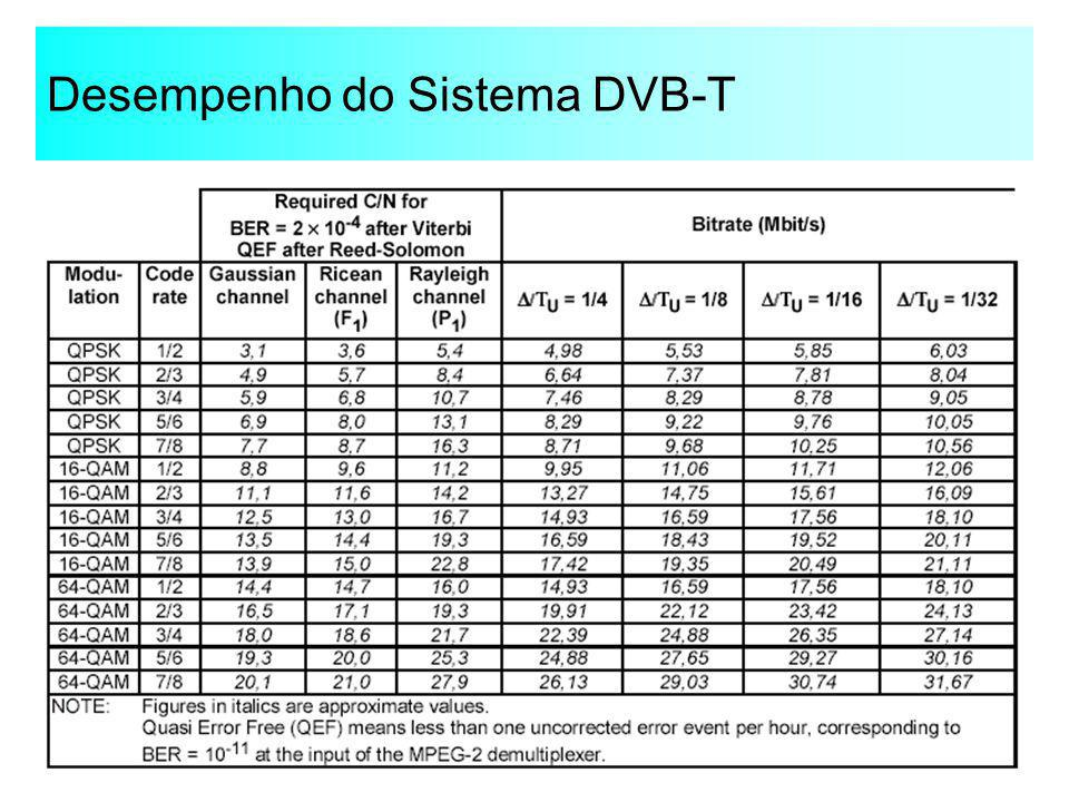 Desempenho do Sistema DVB-T