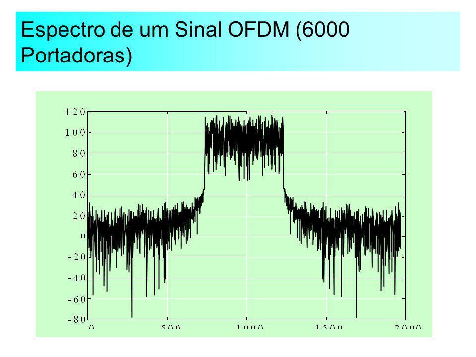 Espectro de um Sinal OFDM (6000 Portadoras)