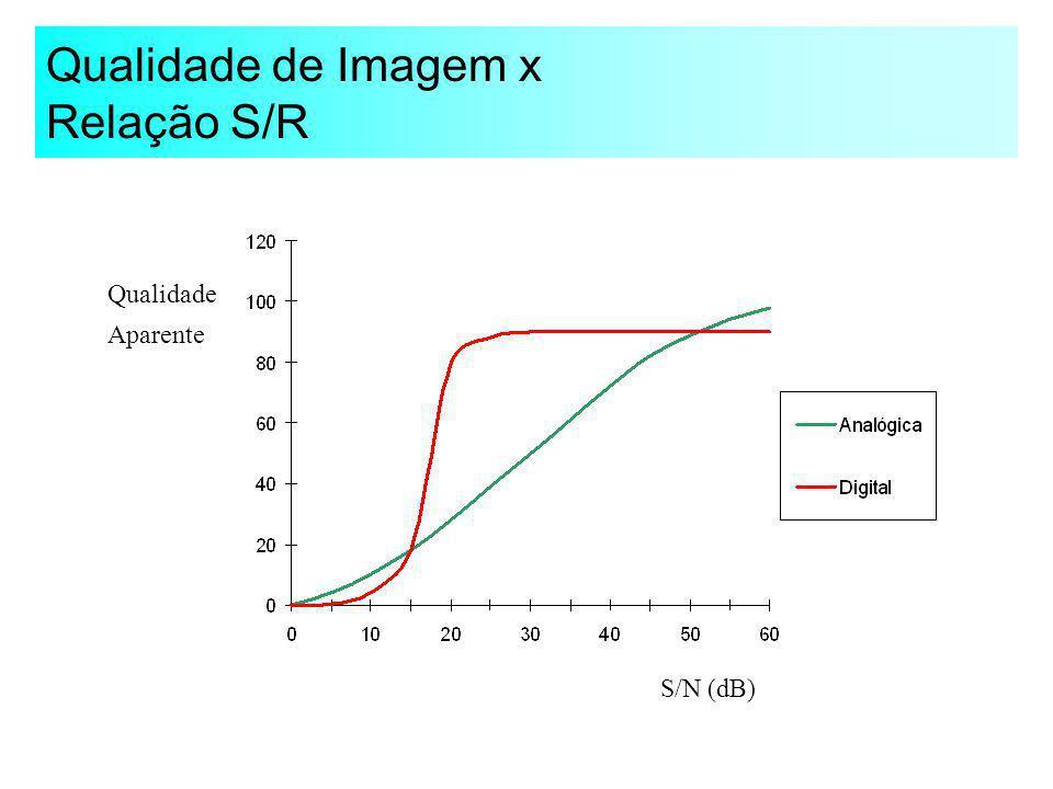 Qualidade de Imagem x Relação S/R