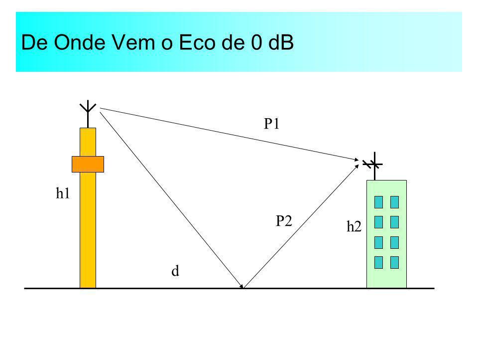 De Onde Vem o Eco de 0 dB P1 P2 h1 h2 d