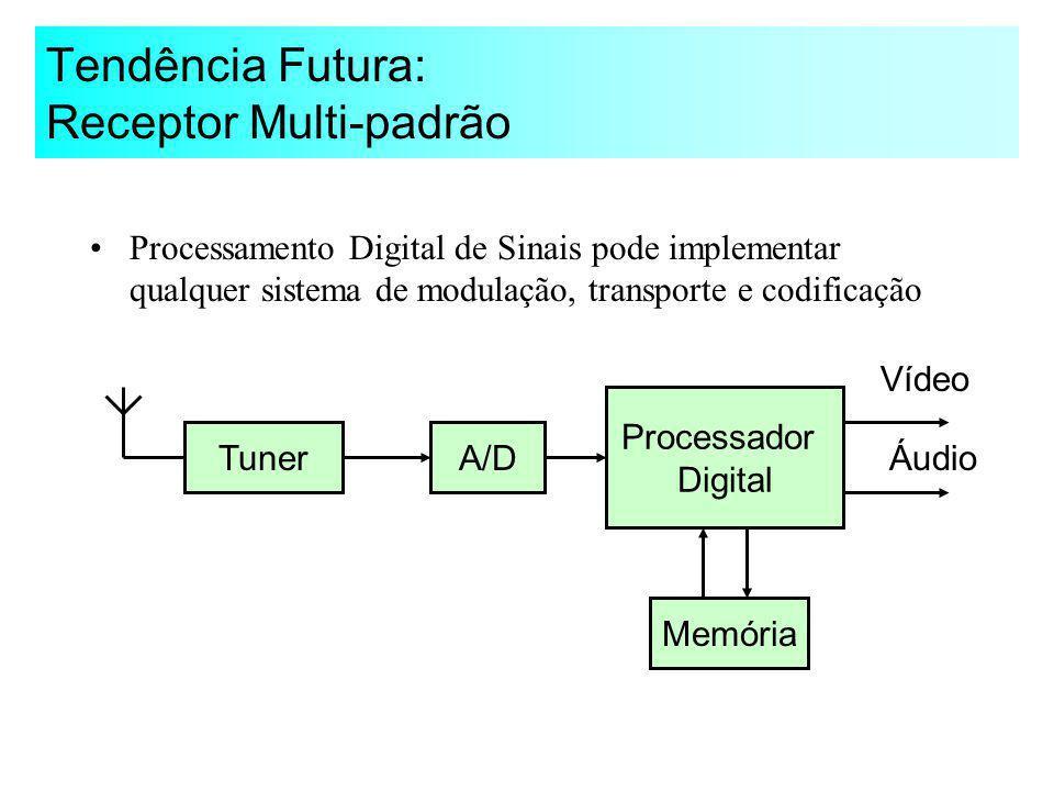 Tendência Futura: Receptor Multi-padrão