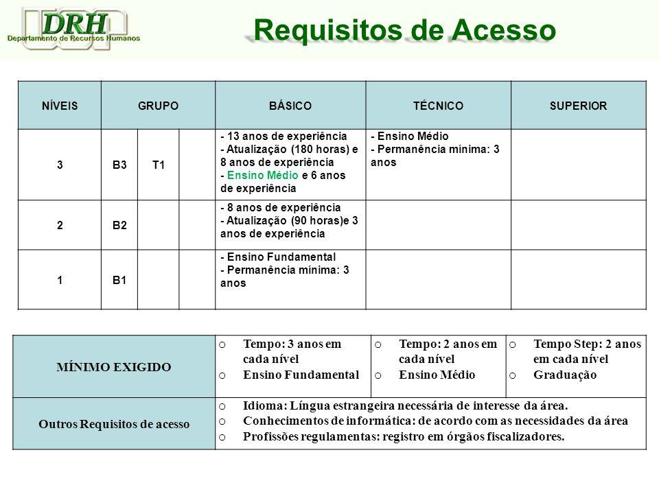 Outros Requisitos de acesso