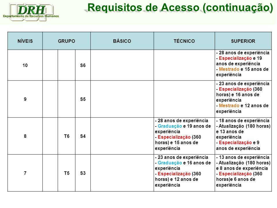 Requisitos de Acesso (continuação)