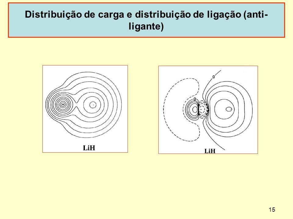 Distribuição de carga e distribuição de ligação (anti-ligante)