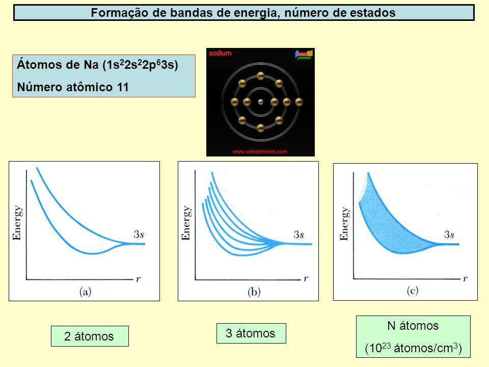 Formação de bandas de energia, número de estados