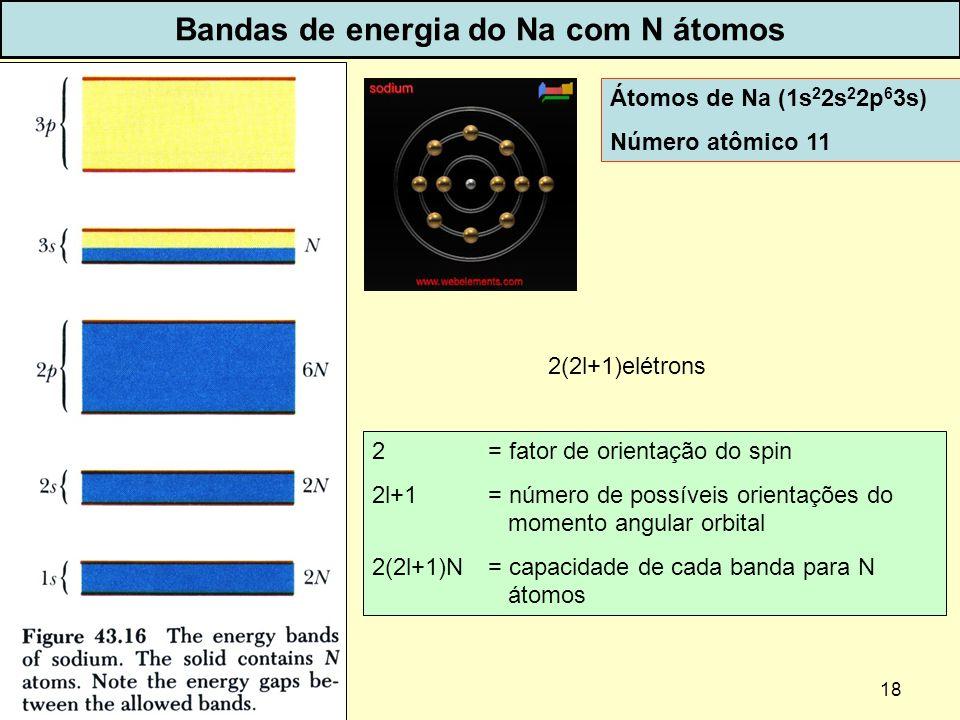 Bandas de energia do Na com N átomos