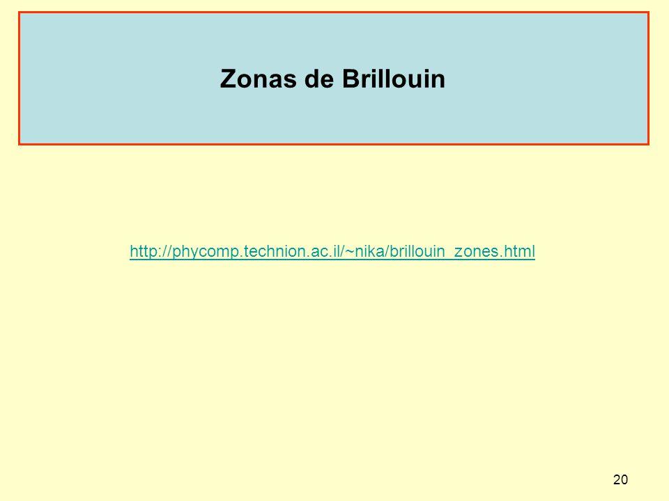 Zonas de Brillouin http://phycomp.technion.ac.il/~nika/brillouin_zones.html.